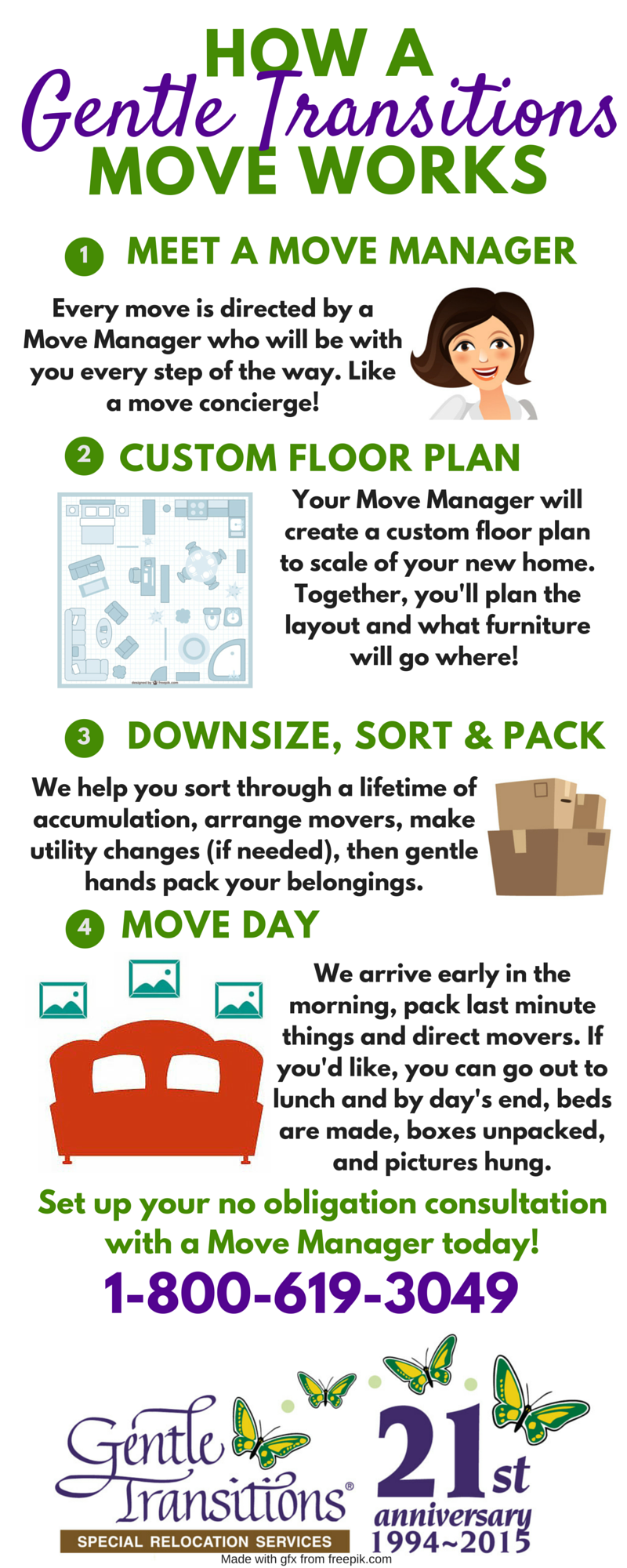 An infographic explaining how a Gentle Transitions move works!